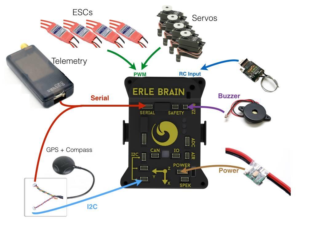 Archived Topic: Erle-Brain Linux Autopilot — Copter