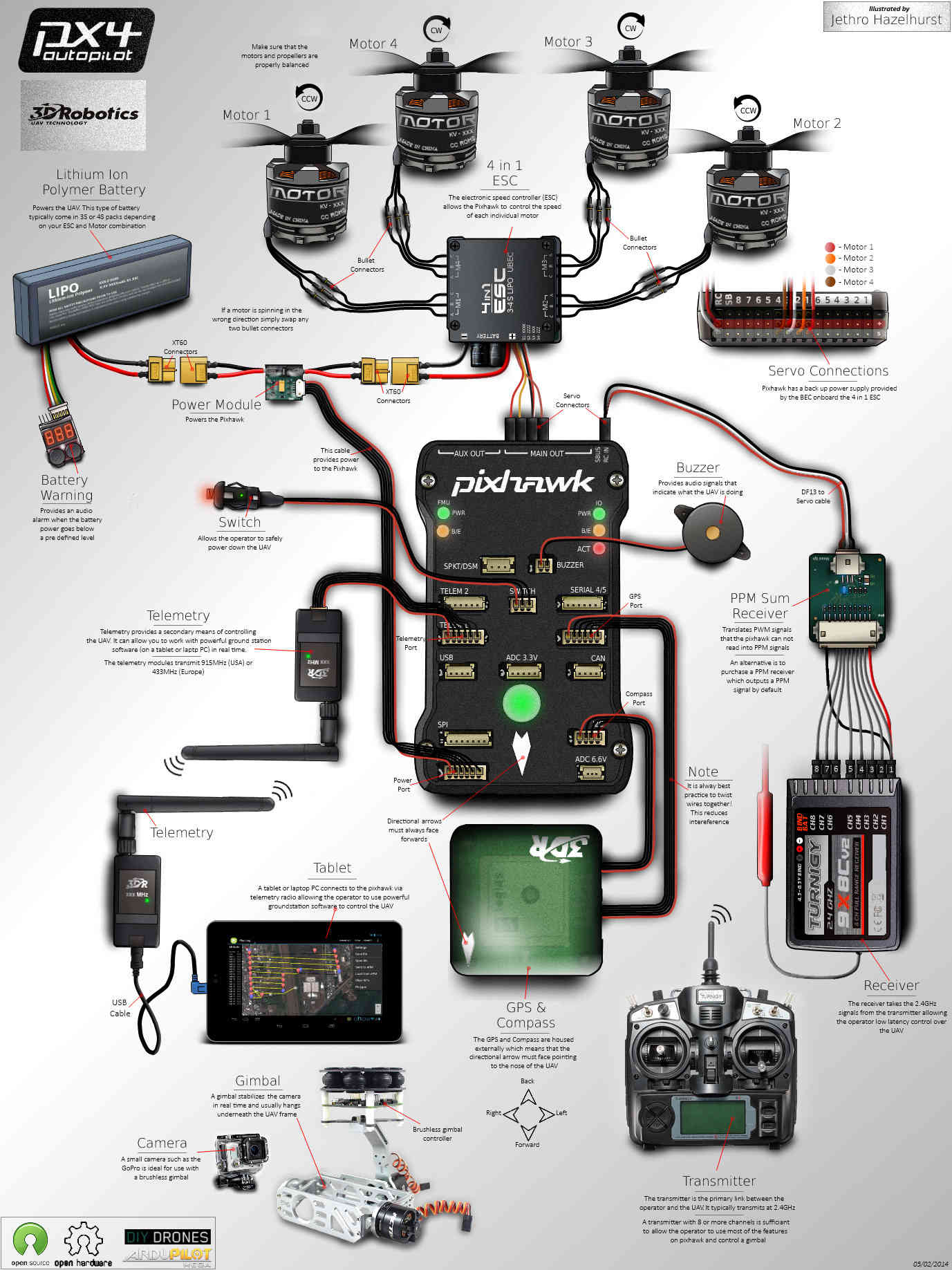 Advanced Pixhawk Quadcopter Wiring Chart¶
