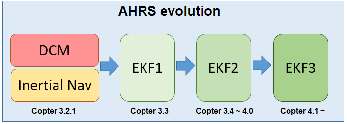 Extended Kalman Filter (EKF) — Copter documentation