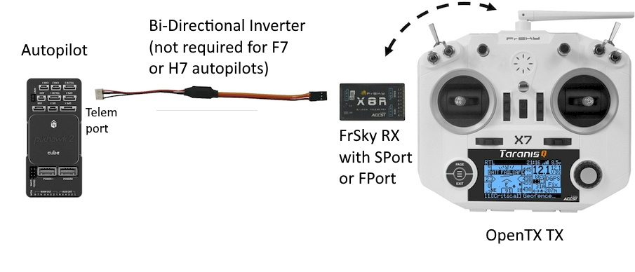 FrSky Telemetry — Copter documentation