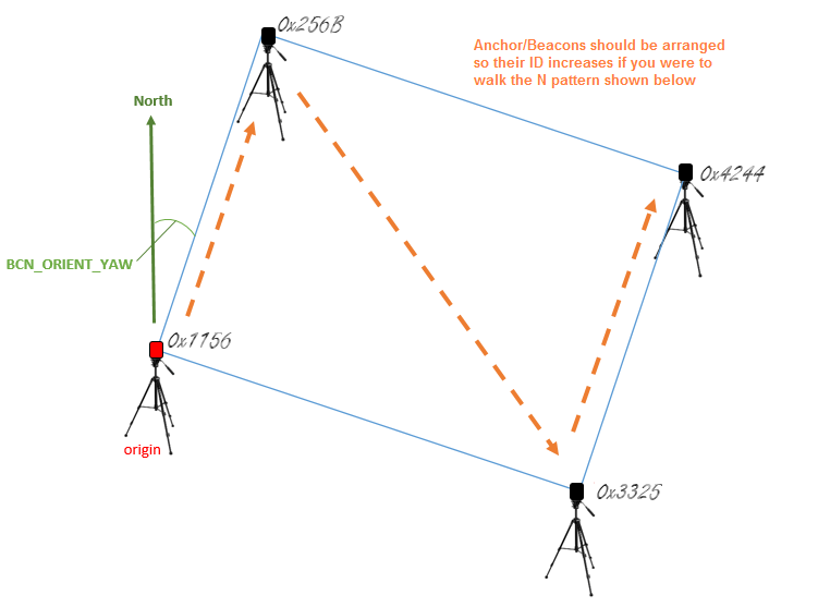 Pozyx for Non-GPS Navigation — Copter documentation