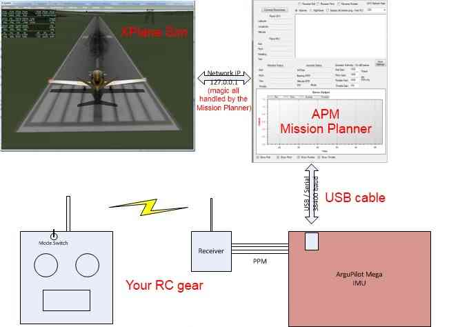 X-Plane Hardware in the Loop Simulation — Dev documentation