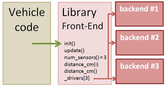 Sensor Drivers — Dev documentation