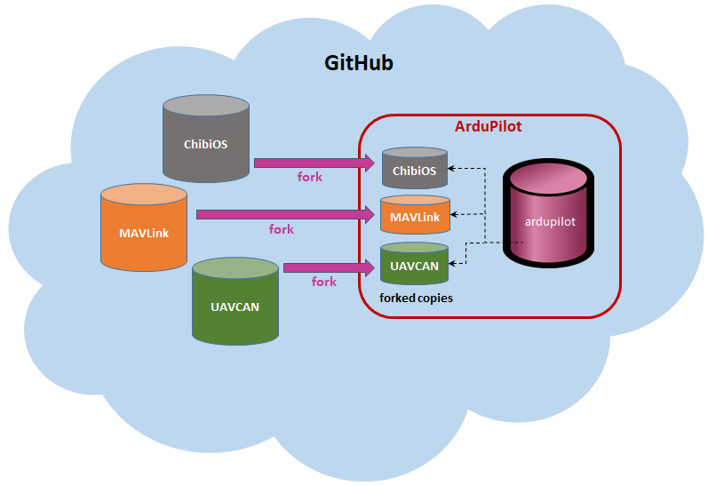 Git Submodules — Dev documentation