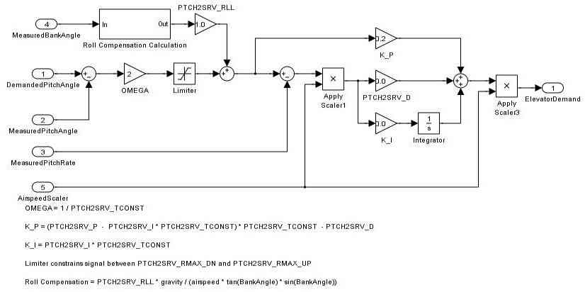 Roll Pitch And Yaw Controller Tuning Plane Documentation