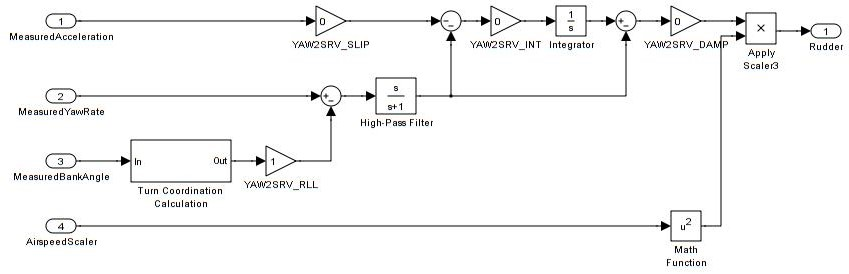 Roll, Pitch and Yaw Controller Tuning — Plane documentationArduPilot