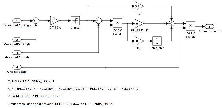 roll pitch and yaw controller tuning plane documentation rh ardupilot org Stec Yaw Damper Yaw Damper System
