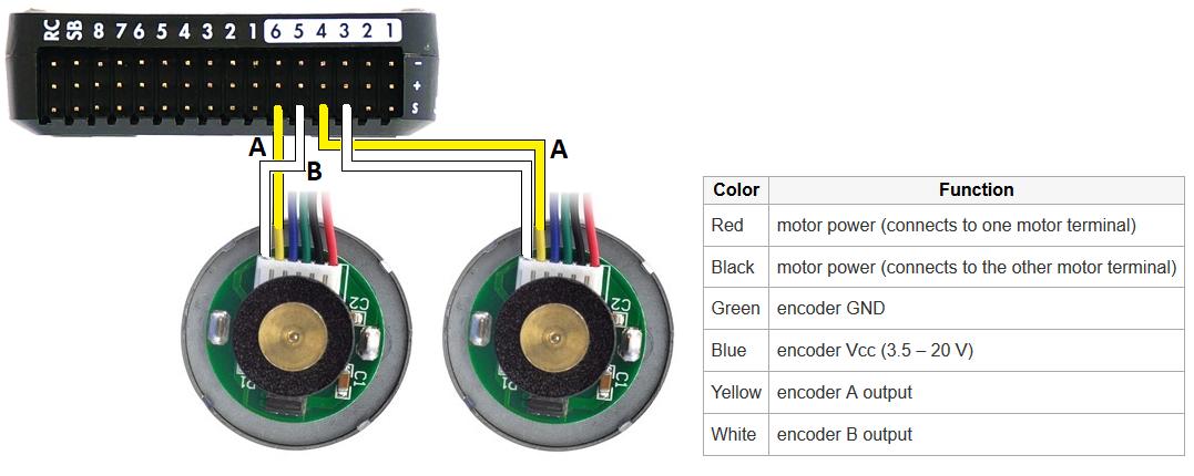 Wheel Encoders — Rover documentation